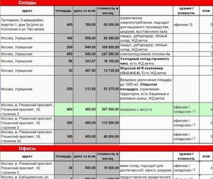 Цена аренда склада и офиса Москва - прайс лист